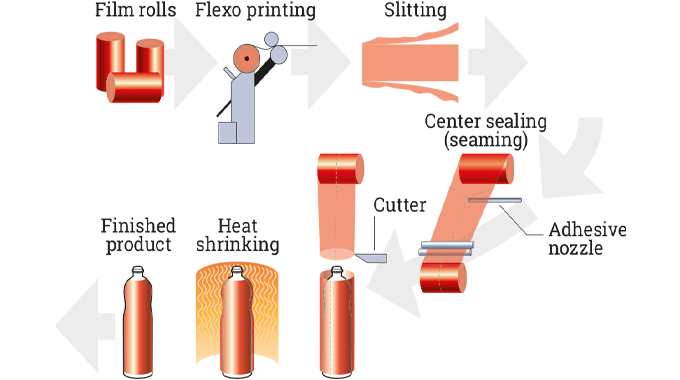 Figure 7.6 Schematic of the shrink sleeve manufacturing and application process