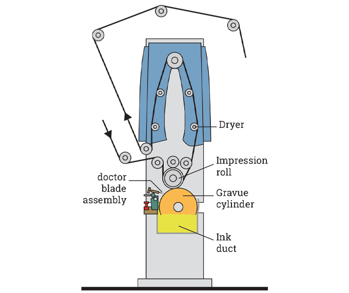 Figure 7.8 - Gravure unit showing drying head