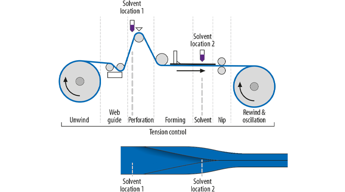 Figure 7.9 The seaming process