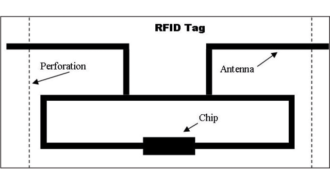 Figure 8.13 - Illustrates how tamper evidence can be introduced to an RFID tag