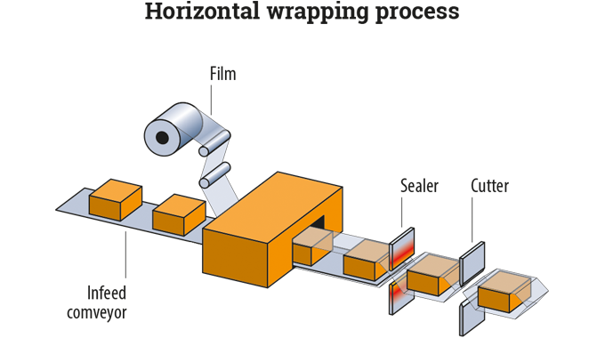 Figure 8.15 Typical horizontal form fill seal system