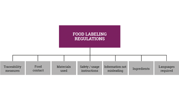 Figure 8.17 A guide to some of the most important aspects of food labeling regulations and directive