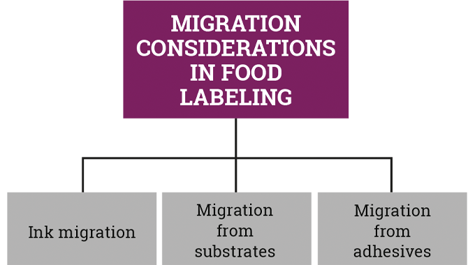 Figure 8.18 Key areas of migration to be considered in food labeling