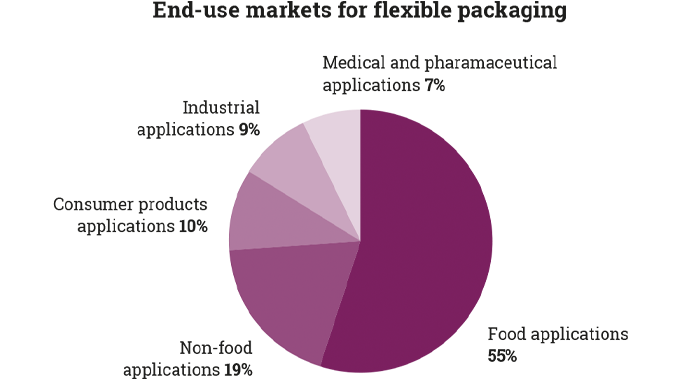 Figure 8.2 Global flexible packaging market - the key end-use markets for flexible packaging