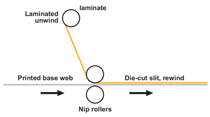 Figure 8.3 - Dry Lamination - Shows the layout of a dry lamination unit with the reel of pre-coated