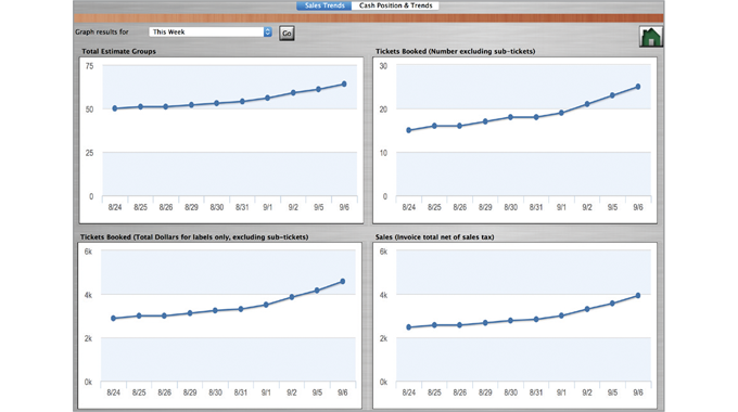Figure 8.3 Provides an executive report that monitors the cash position and cash trends. Source- Lab