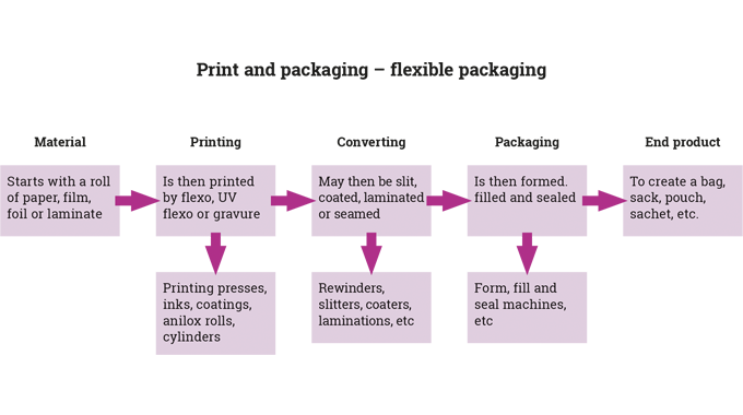 Figure 8.3 Typical converting process for flexible packaging
