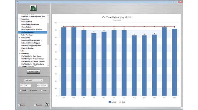 Figure 8.4. Shows on-time delivery by month. Source- Label Traxx
