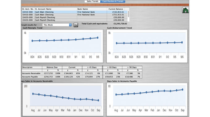 Figure 8.5 Provides a one-week sales trends/cash position  analysis. Source- Label Traxx