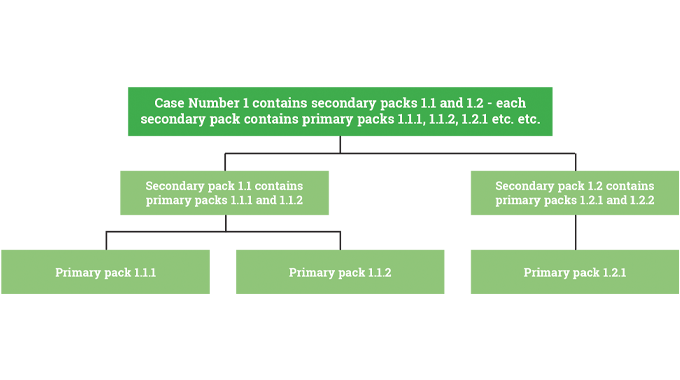 Figure 8.9 - Aggregated coding enables each primary pack to be associated with secondary packs and c