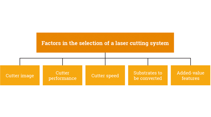 Figure 8.9 - Factors in the selection of a laser cutting system
