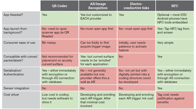 Figure 9.13 - The various attributes of coding technologies explored