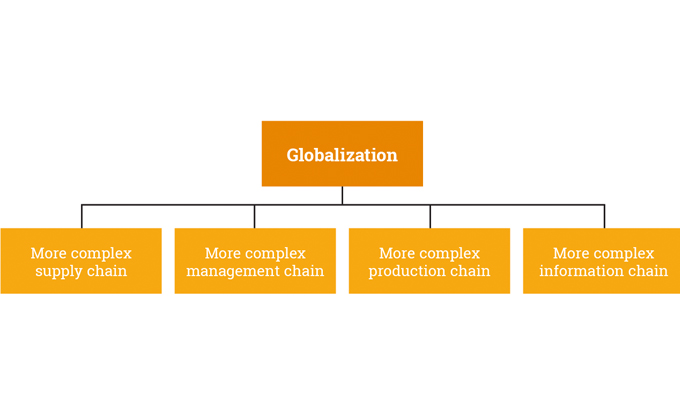 Figure 9.1 - Illustration shows some of the key challenges of globalization for brand owners