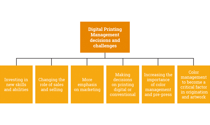 Figure 9.2 - Management challenges and opportunities when investing in digital printing − re-thinkin
