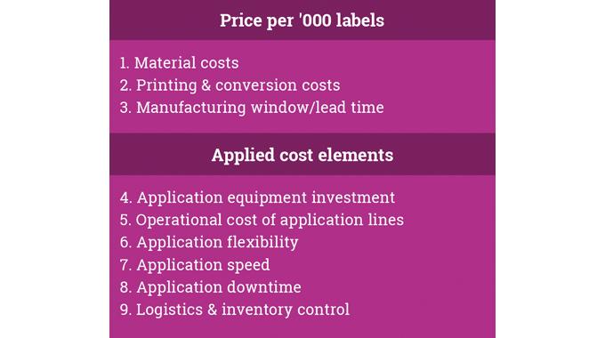 Figure 9.2 Key total applied cost elements