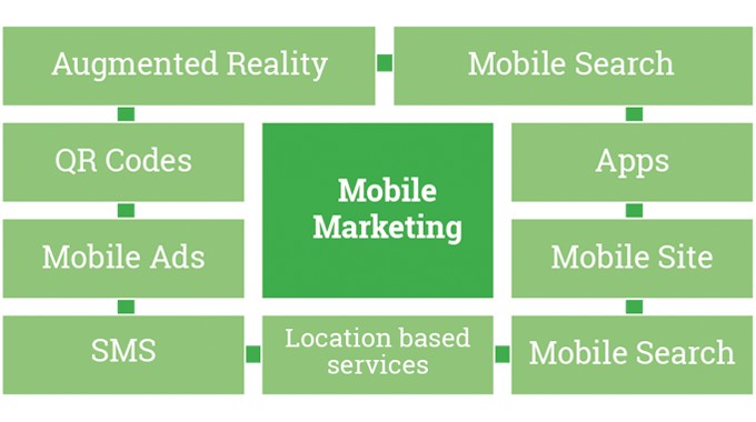 Figure 9.3 - Mobile marketing provides a number of extra benefits to the process of adding QR codes
