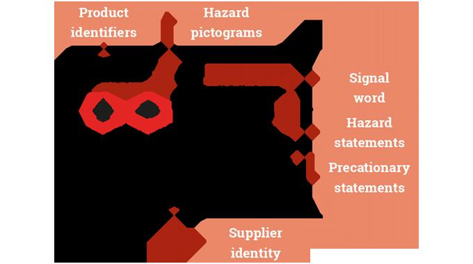 Figure 9.3 Key GHS elements