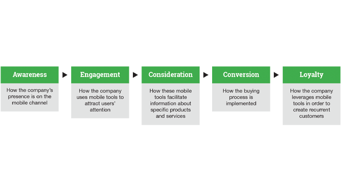 Figure 9.4 - Mobile marketing as a business strategy is illustrated in Figure 9.5