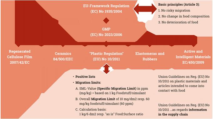 Figure 9.5 European food safety FCM regulations overview. Source- Siegwerk