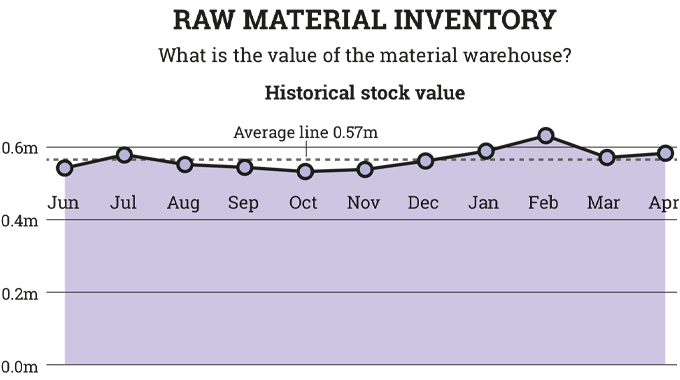 Figure 9.7 Material inventory value over the year
