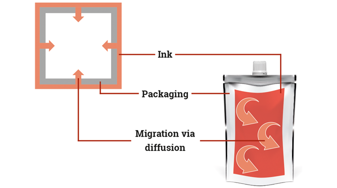 Figure 9.8 Migration potential from diffusion. Source- Siegwerk