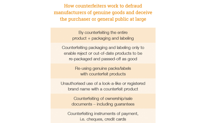 How counterfeiters work to defraud manufacturers of genuine goods and deceive the purchaser or gener