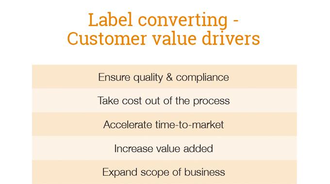 Customer value drivers