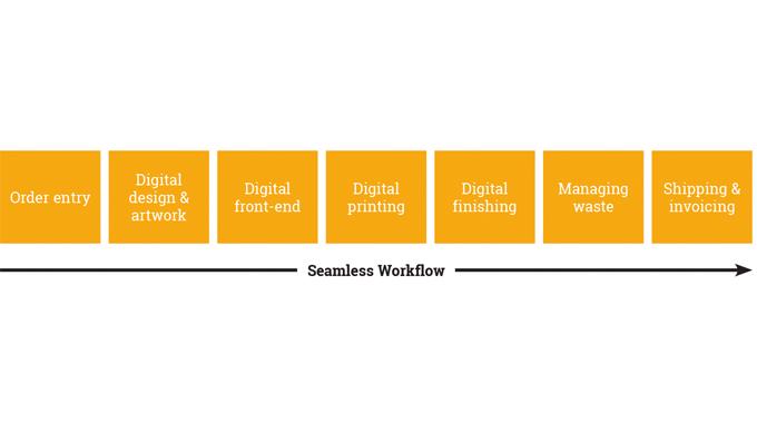 Seamless workflow