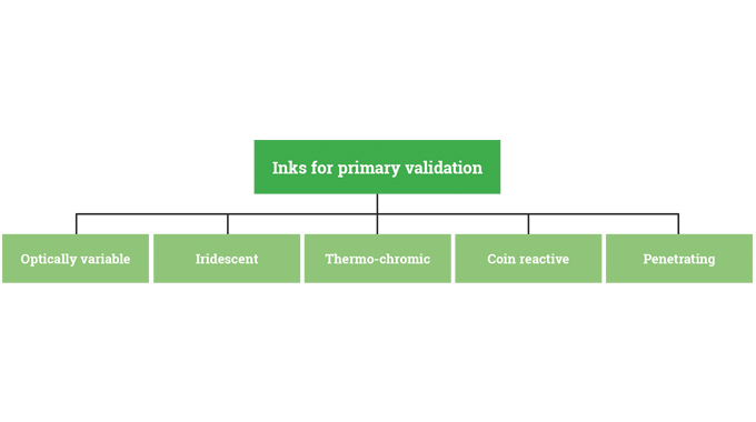 Inks for primary validation