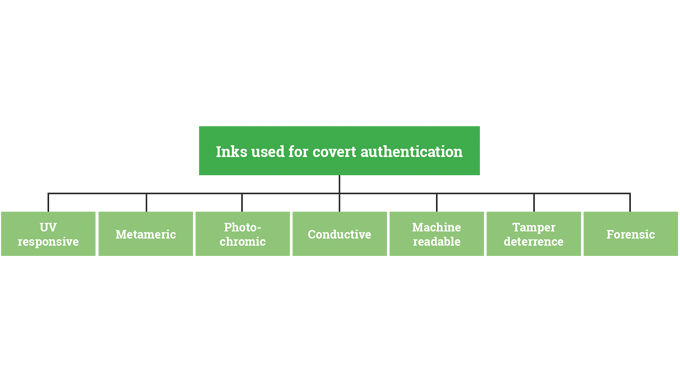 Inks for covert authentication