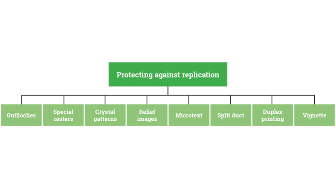 Protecting against replication
