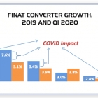 Finat's annual Radar converter survey has laid bare the impact of Covid-19