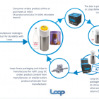 Loop models: e-commerce and in-store