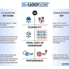 Hybrid Software has introduced Cloudflow RIP Farm, a new enterprise RIP technology designed for packaging and label printers