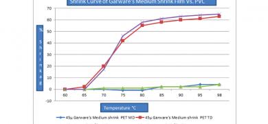 Shrink curve of Garware's medium shrink film vs PVC
