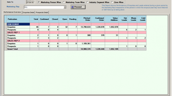 Screen shot of the CRM screen showing performance overview of marketing representatives