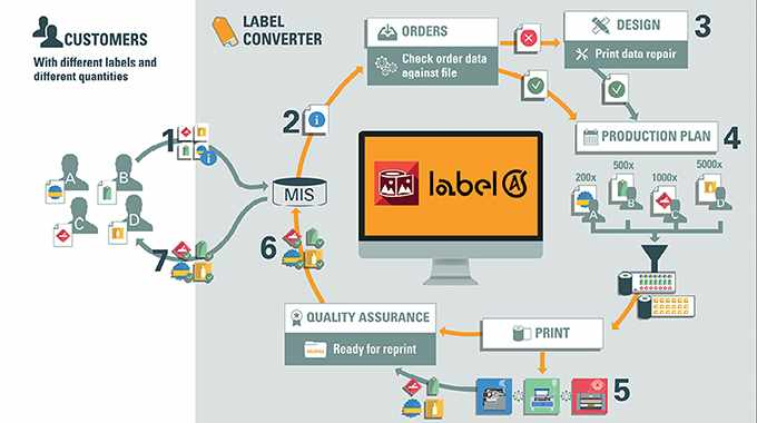 OneVision's Label Automation Suite enables an automated label preparation