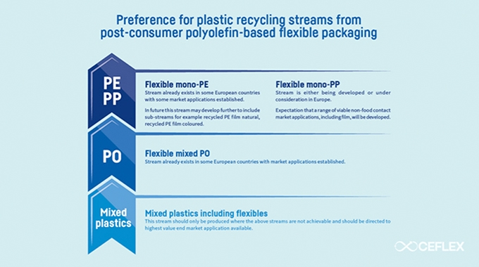 CEFLEX  has released its first position paper recommending the use of recyclable mono-materials