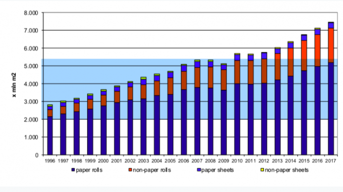 Growth of European PS labels industry by material type (source Finat)