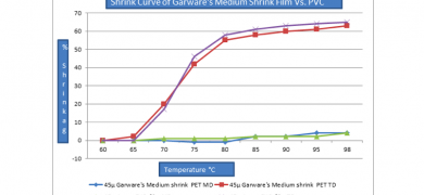 Shrink curve of Garware's medium shrink film vs PVC