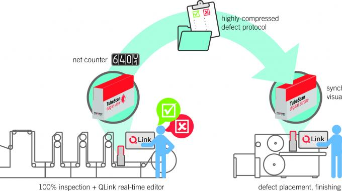 QLink workflow is opening up opportunities in synchronization, data handling and defect editing