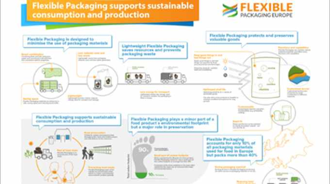 FPE develops toolkit to advocate sustainability of flexible packaging