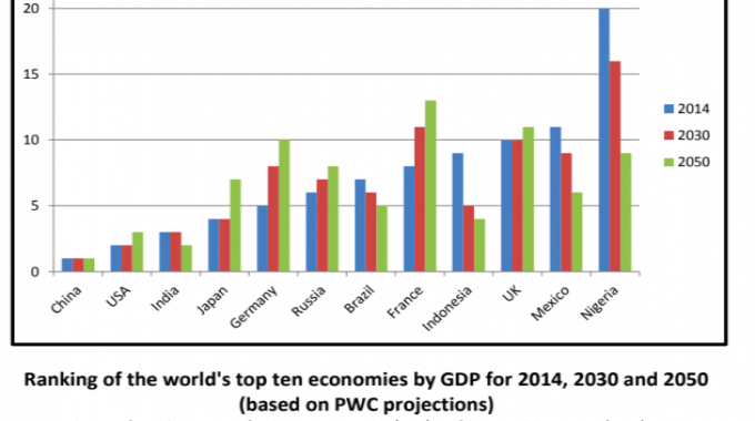 Figures show GDP at purchasing power parity (PPP) rankings. A rising green bar shows declining top ten GDP economies: A reducing green bar shows growth top ten GDP economies